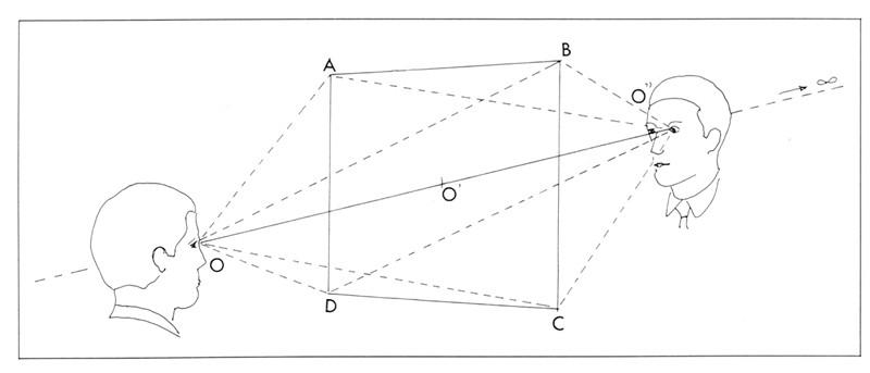 Coïncidence projective du point de vue et du point de fuite. (Ce schéma est tiré du livre d'Hubert Damisch, L'origine de la perspective, Paris, Flammarion, 1987.)