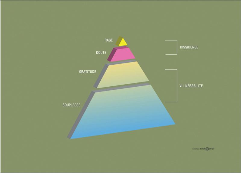 De bien bons calculs, 2005, graphique extrait d'une étude de marché fictive accompagnant l'exposition, impression au jet d'encre, 70 x 50 cm. © Doyon-Rivest